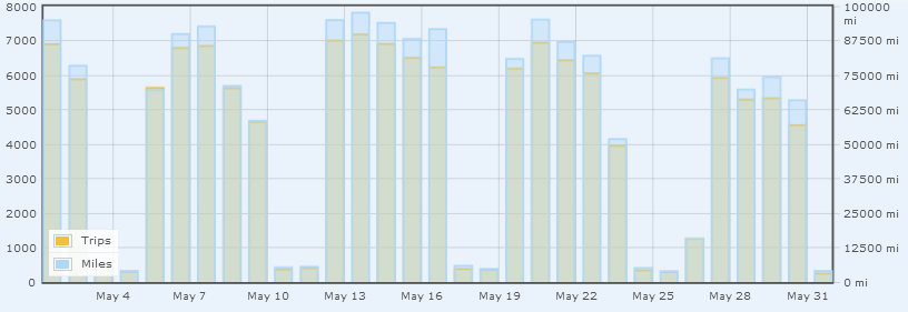 Graph of daily miles/trips logged in the 2014 Commute Challenge
