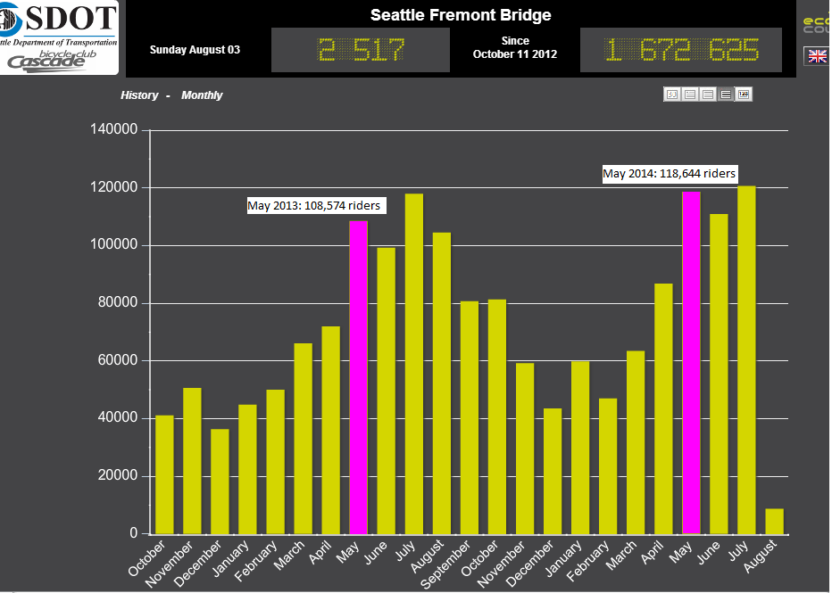 Fremont Bike Counter monthly counts, May 2013 vs. May 2014