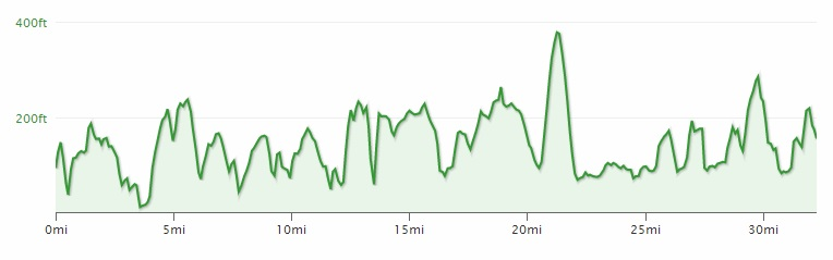 Chilly Hilly elevation
